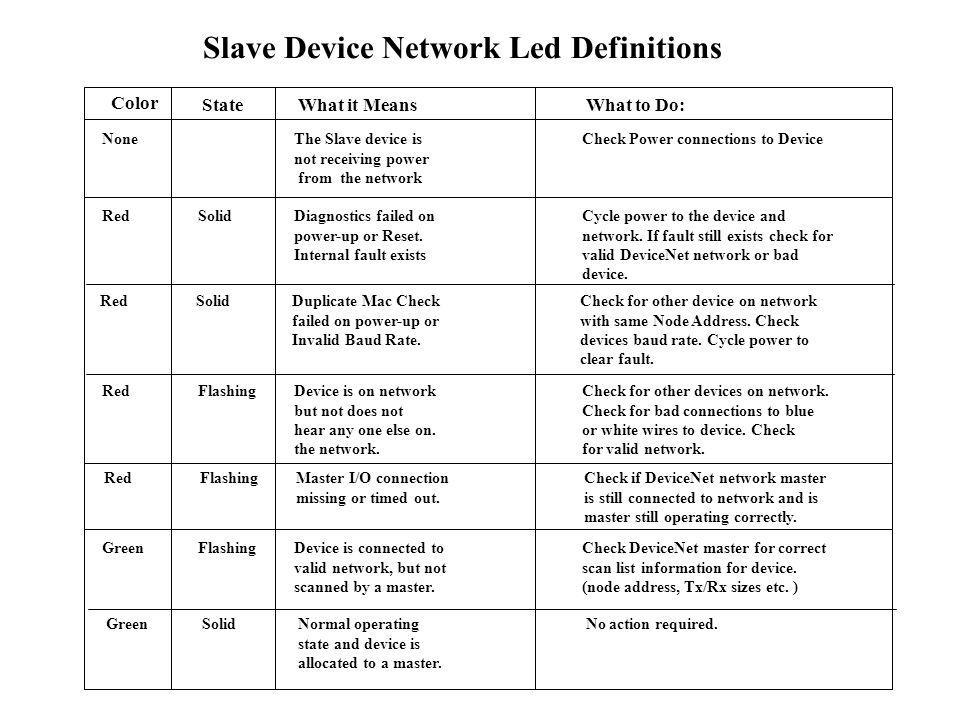 Slave Device Network Led Definitions GreenFlashingDevice is connected toCheck DeviceNet master for correct valid network, but not scan list informatio