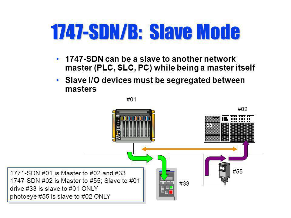 1747-SDN/B: Slave Mode 1747-SDN can be a slave to another network master (PLC, SLC, PC) while being a master itself Slave I/O devices must be segregat