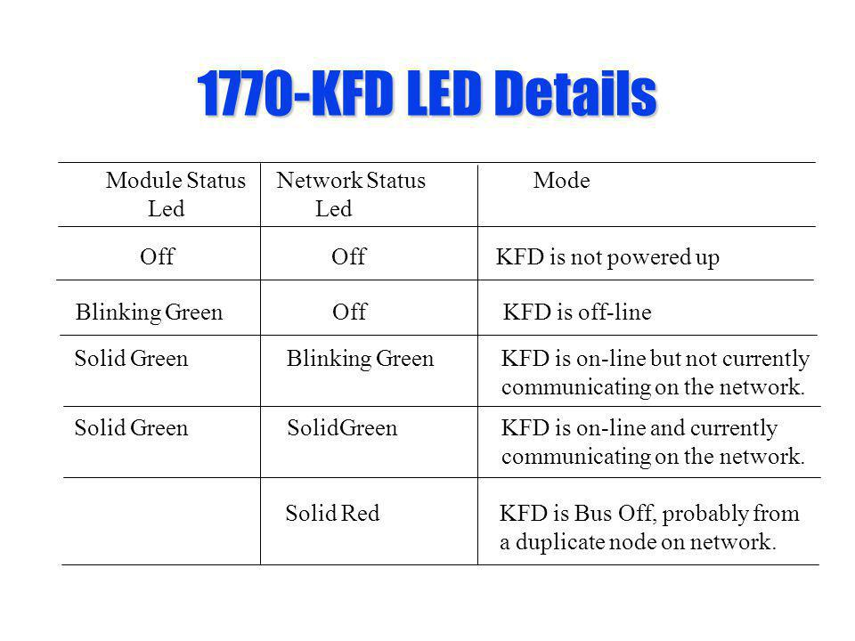 1770-KFD LED Details Module StatusNetwork StatusMode Led Led Off OffKFD is not powered up Solid RedKFD is Bus Off, probably from a duplicate node on n