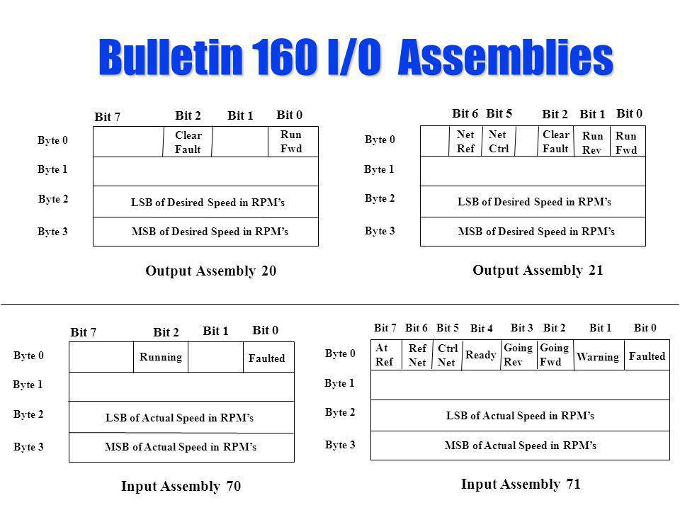 Bulletin 160 I/O Assemblies Byte 0 Bit 0 Bit 7 Run Fwd Bit 1 Clear Fault Byte 1 Byte 2 Byte 3 LSB of Desired Speed in RPMs MSB of Desired Speed in RPM