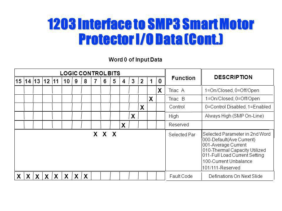 1203 Interface to SMP3 Smart Motor Protector I/O Data (Cont.) Word 0 of Input Data 0 1 LOGIC CONTROL BITS 12111098 7 654 3 2151413 X X X X X Function