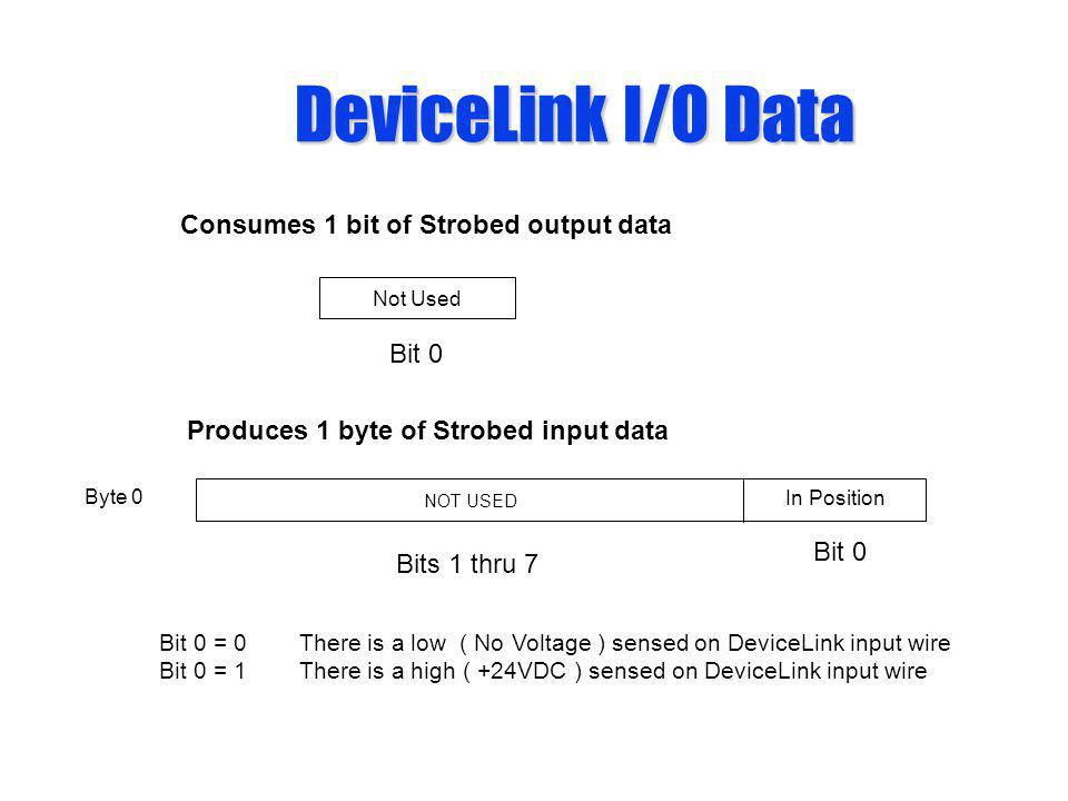 DeviceLink I/O Data Bit 0 = 0 There is a low ( No Voltage ) sensed on DeviceLink input wire Bit 0 = 1 There is a high ( +24VDC ) sensed on DeviceLink