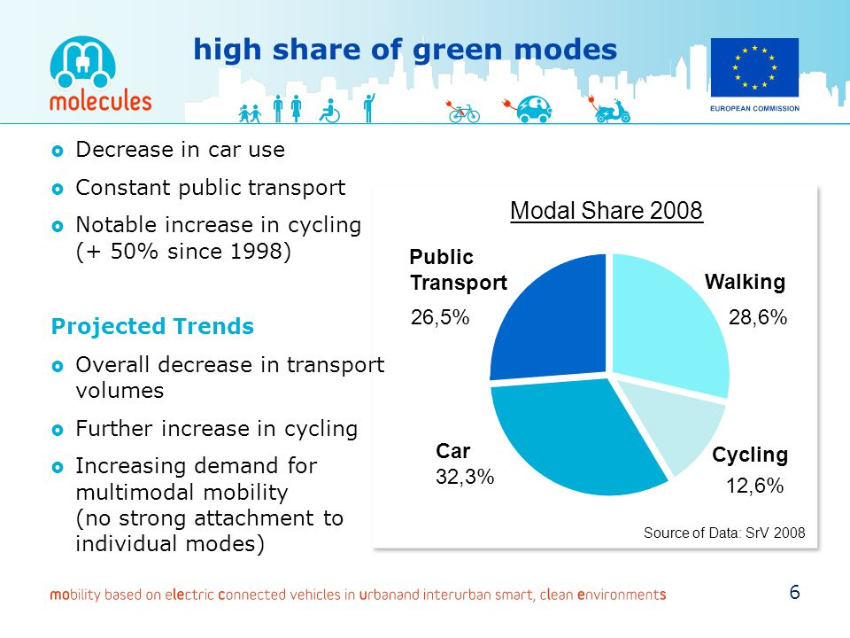 high share of green modes 28,6% Car Public Transport 26,5% 12,6% 32,3% Cycling Walking Modal Share 2008 Source of Data: SrV 2008 Decrease in car use C