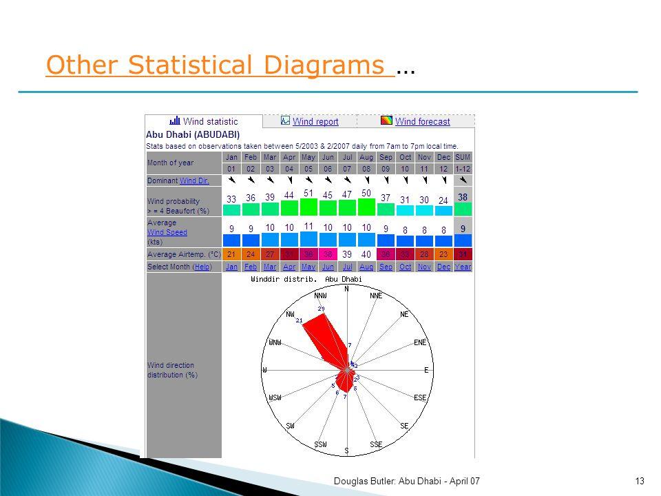 Other Statistical Diagrams Other Statistical Diagrams … 13Douglas Butler: Abu Dhabi - April 07