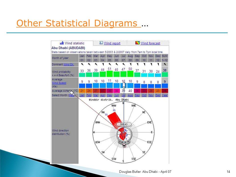 Other Statistical Diagrams Other Statistical Diagrams … 14Douglas Butler: Abu Dhabi - April 07