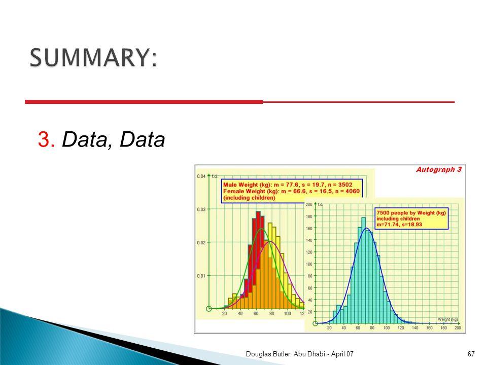 3. Data, Data Autograph 3 67Douglas Butler: Abu Dhabi - April 07