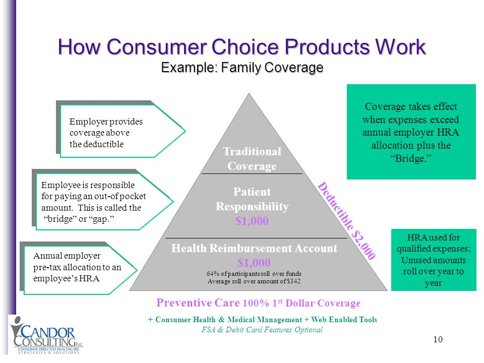10 How Consumer Choice Products Work Example: Family Coverage Health Reimbursement Account $1,000 64% of participants roll over funds Average roll over amount of $342 Patient Responsibility $1,000 Traditional Coverage Employee is responsible for paying an out-of pocket amount.