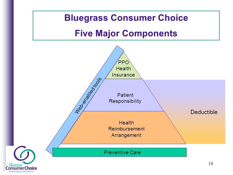 18 Deductible Bluegrass Consumer Choice Five Major Components Web-enabled tools PPO Health Insurance Patient Responsibility Health Reimbursement Arrangement Preventive Care