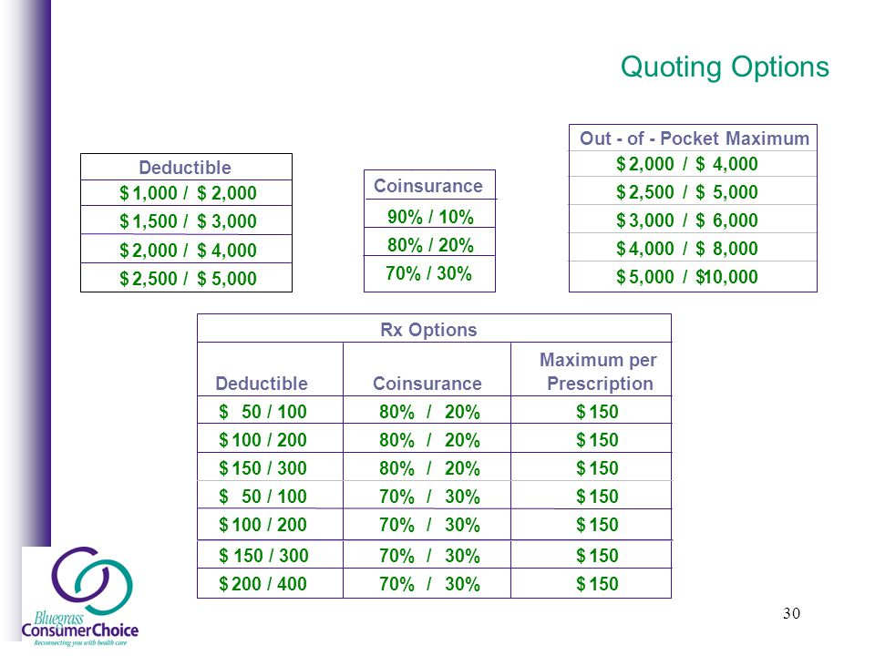 30 Quoting Options Deductible 1,000$ /2,000$ 1,500$ /3,000$ 2,000$ /4,000$ 2,500$ /5,000$ Out - of - Pocket Maximum 2,000$/4,000$ 2,500$/5,000$ 3,000$/6,000$ 4,000$/8,000$ 5,000$/10,000$ Coinsurance 90%/10% 80%/20% 70%/30% Rx Options Coinsurance 50 / 100$80%/20%150$ 100 / 200$ 80%/20%150$ 150 / 300$ 80%/20%150$ 50 / 100$ 70%/30%150$ 100 / 200$ 70%/30%150$ Maximum per PrescriptionDeductible 150 / 300$ 70%/30%150$ 200 / 400$ 70%/30%150$