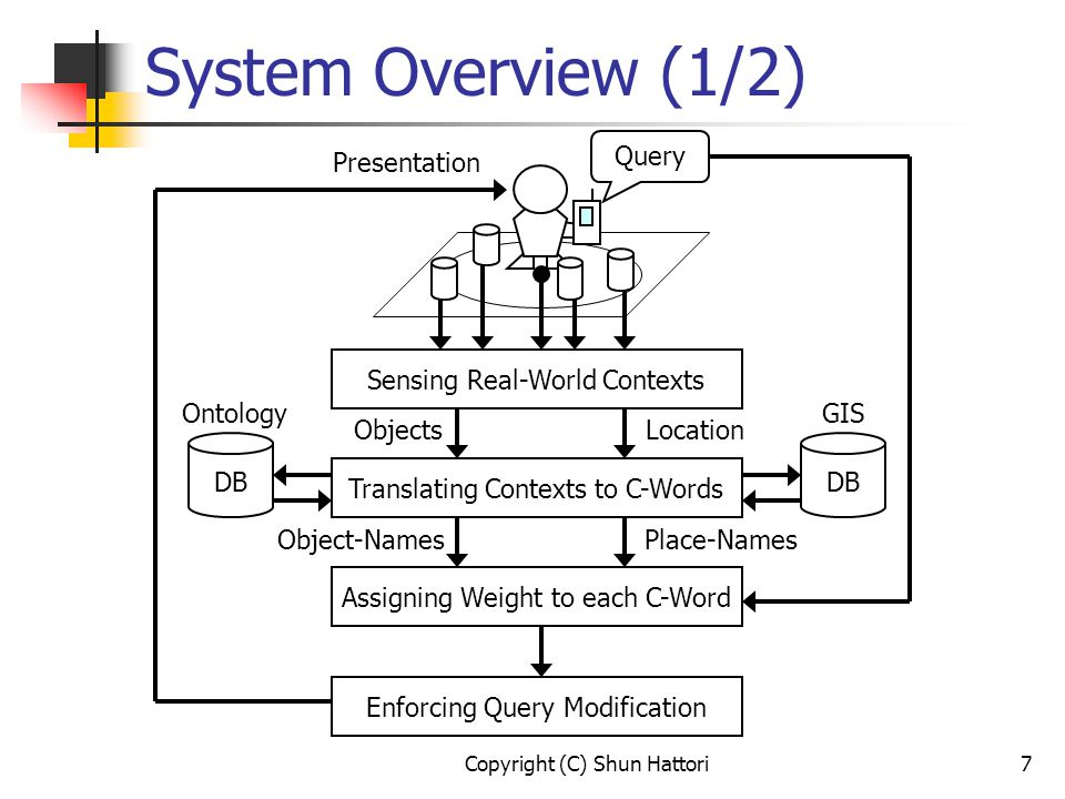 Copyright (C) Shun Hattori7 Sensing Real-World Contexts Translating Contexts to C-Words DB GIS DB Ontology Assigning Weight to each C-Word Enforcing Query Modification Query ObjectsLocation Object-NamesPlace-Names Presentation System Overview (1/2)
