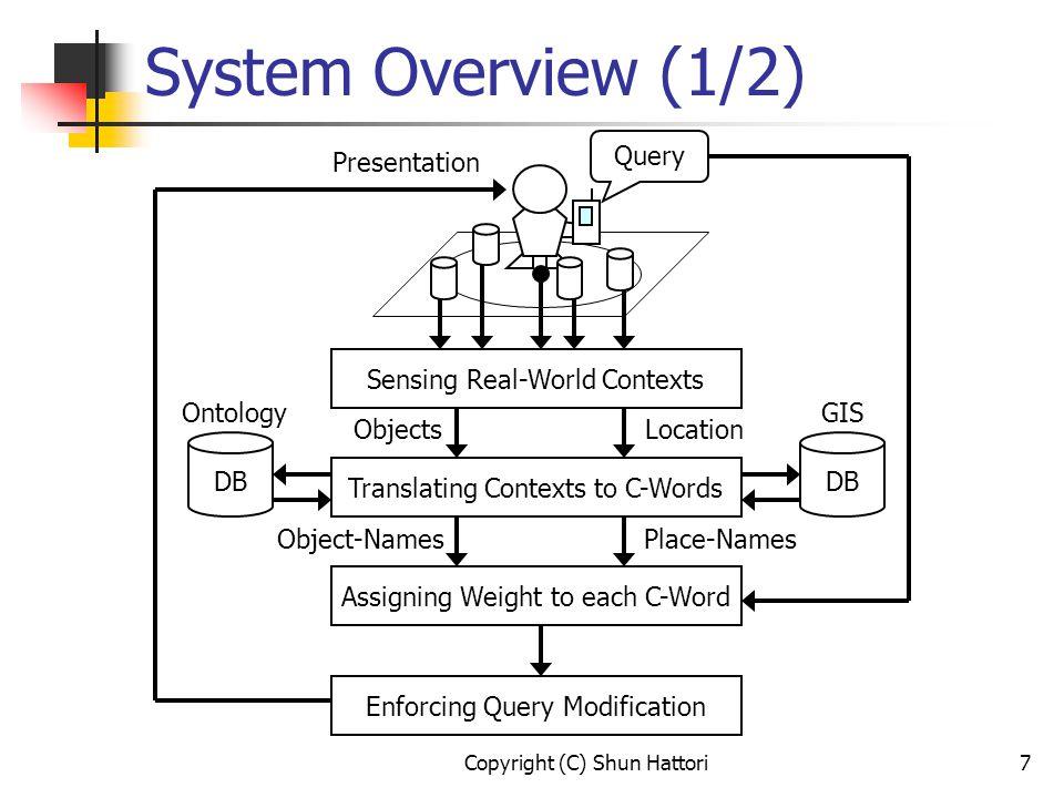 Copyright (C) Shun Hattori8 System Overview (2/2) Step 1.