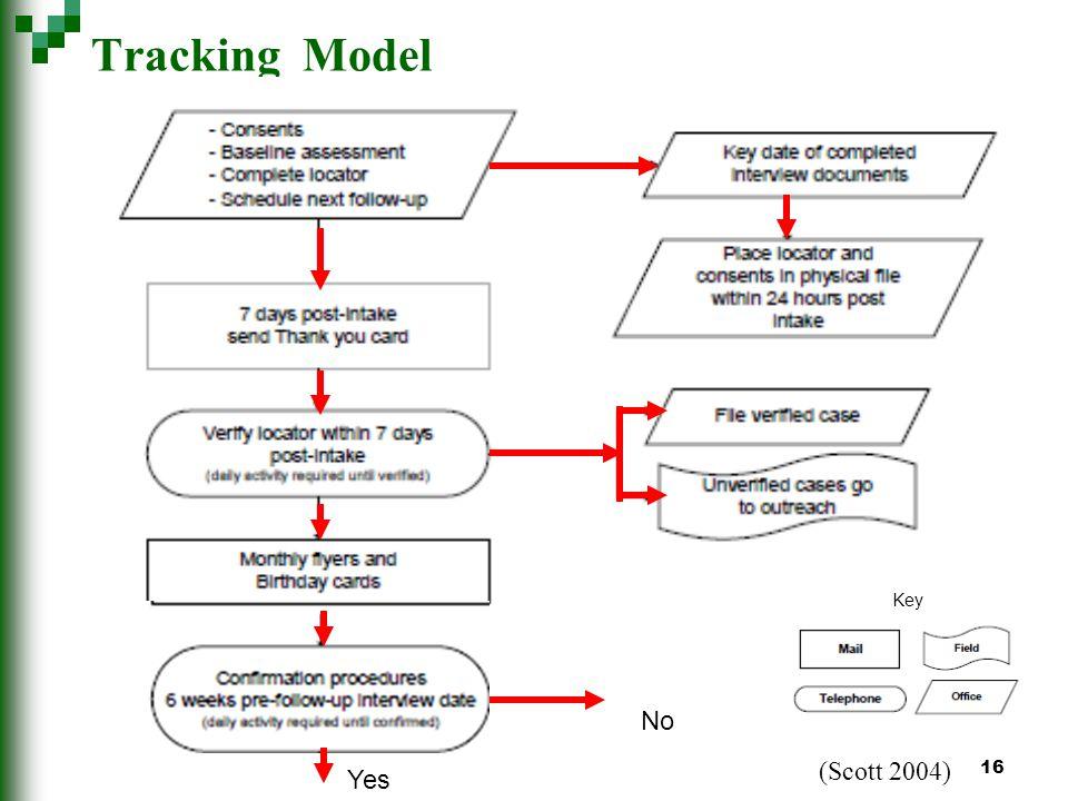 16 Tracking Model (Scott 2004) Yes Key No