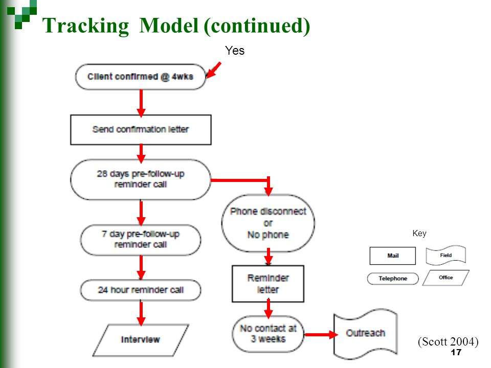 17 Tracking Model (continued) (Scott 2004) Yes Key