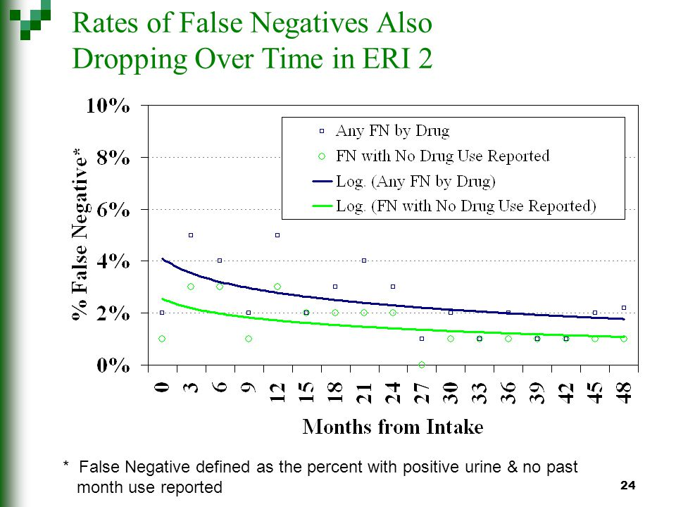 24 Rates of False Negatives Also Dropping Over Time in ERI 2 * False Negative defined as the percent with positive urine & no past month use reported