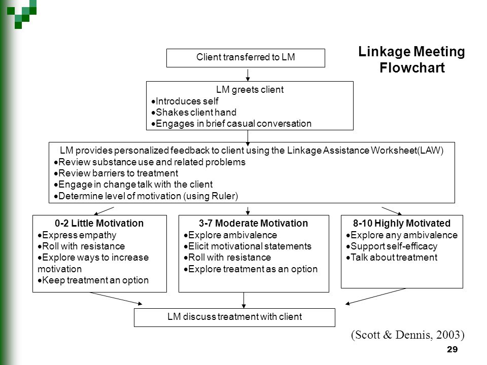 29 Client transferred to LM Linkage Meeting Flowchart LM greets client Introduces self Shakes client hand Engages in brief casual conversation LM provides personalized feedback to client using the Linkage Assistance Worksheet(LAW) Review substance use and related problems Review barriers to treatment Engage in change talk with the client Determine level of motivation (using Ruler) 0-2 Little Motivation Express empathy Roll with resistance Explore ways to increase motivation Keep treatment an option 3-7 Moderate Motivation Explore ambivalence Elicit motivational statements Roll with resistance Explore treatment as an option 8-10 Highly Motivated Explore any ambivalence Support self-efficacy Talk about treatment LM discuss treatment with client (Scott & Dennis, 2003)
