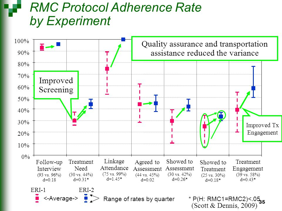 35 RMC Protocol Adherence Rate by Experiment 0% 10% 20% 30% 40% 50% 60% 70% 80% 90% 100% Follow-up Interview (93 vs.