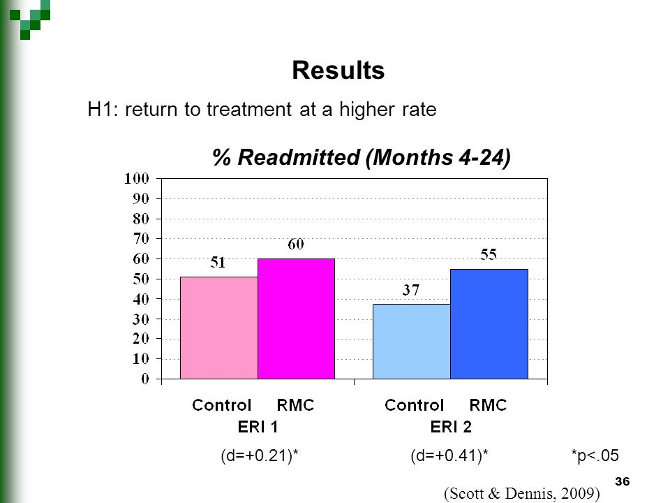 36 H1: return to treatment at a higher rate % Readmitted (Months 4-24) Results *p<.05(d=+0.41)*(d=+0.21)* (Scott & Dennis, 2009)