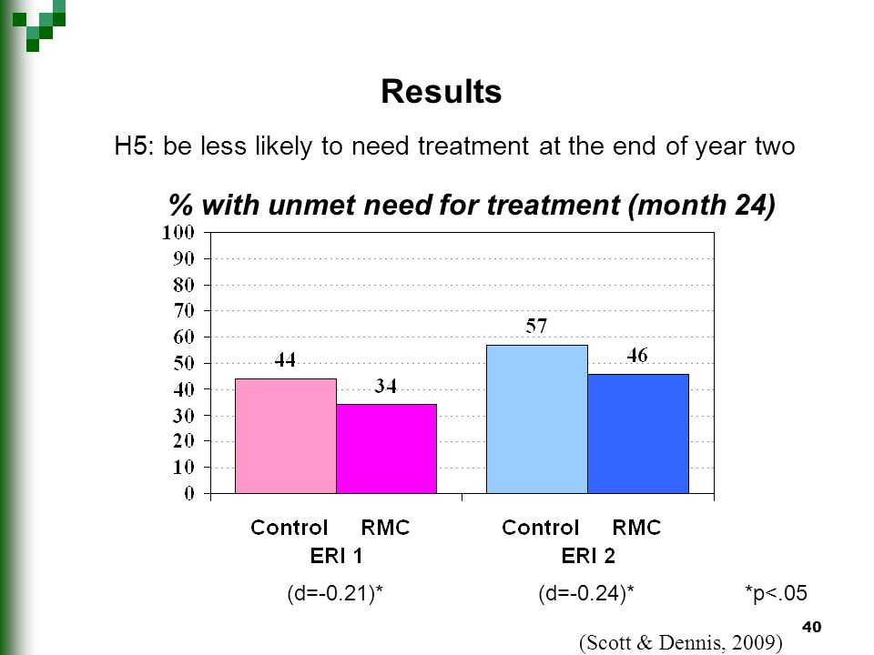 40 H5: be less likely to need treatment at the end of year two % with unmet need for treatment (month 24) Results *p<.05(d=-0.24)*(d=-0.21)* (Scott & Dennis, 2009)