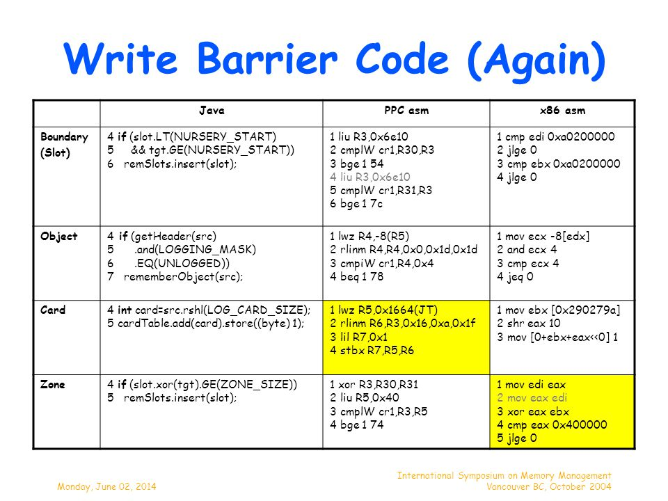 Monday, June 02, 2014 International Symposium on Memory Management Vancouver BC, October 2004 Write Barrier Code (Again) JavaPPC asmx86 asm Boundary (