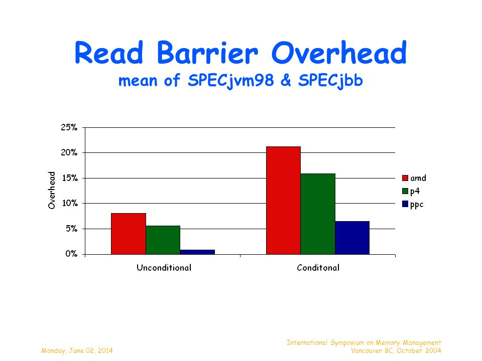 Monday, June 02, 2014 International Symposium on Memory Management Vancouver BC, October 2004 Read Barrier Overhead mean of SPECjvm98 & SPECjbb