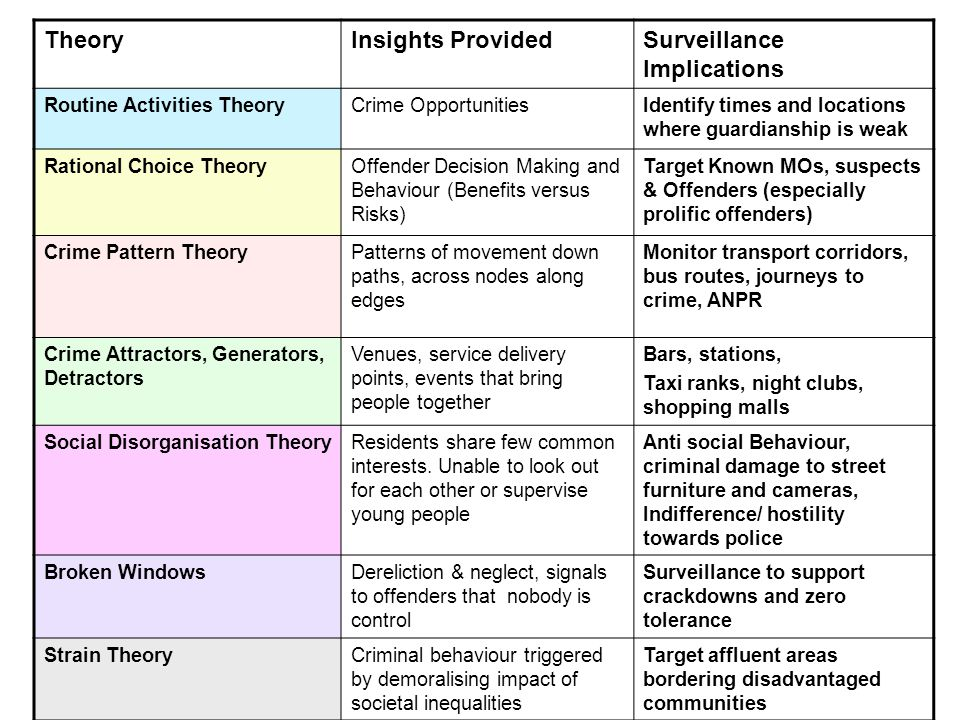 TheoryInsights ProvidedSurveillance Implications Routine Activities TheoryCrime OpportunitiesIdentify times and locations where guardianship is weak Rational Choice TheoryOffender Decision Making and Behaviour (Benefits versus Risks) Target Known MOs, suspects & Offenders (especially prolific offenders) Crime Pattern TheoryPatterns of movement down paths, across nodes along edges Monitor transport corridors, bus routes, journeys to crime, ANPR Crime Attractors, Generators, Detractors Venues, service delivery points, events that bring people together Bars, stations, Taxi ranks, night clubs, shopping malls Social Disorganisation TheoryResidents share few common interests.