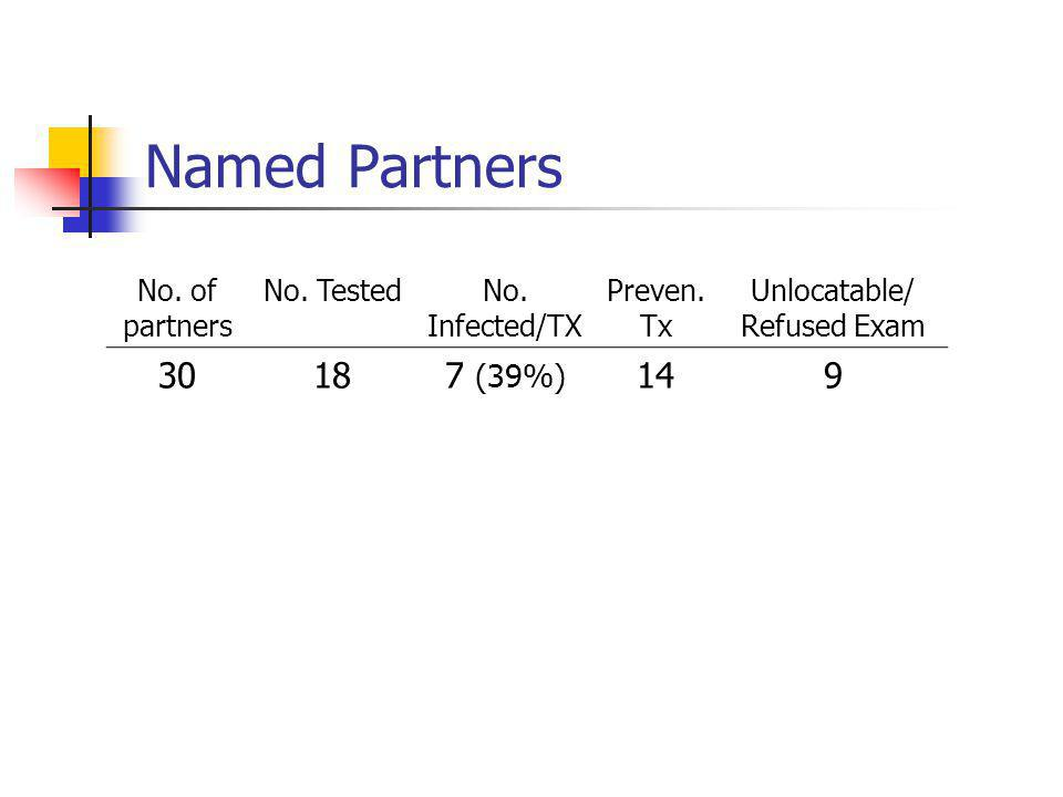 Named Partners No. of partners No. TestedNo. Infected/TX Preven. Tx Unlocatable/ Refused Exam 30187 (39%) 149