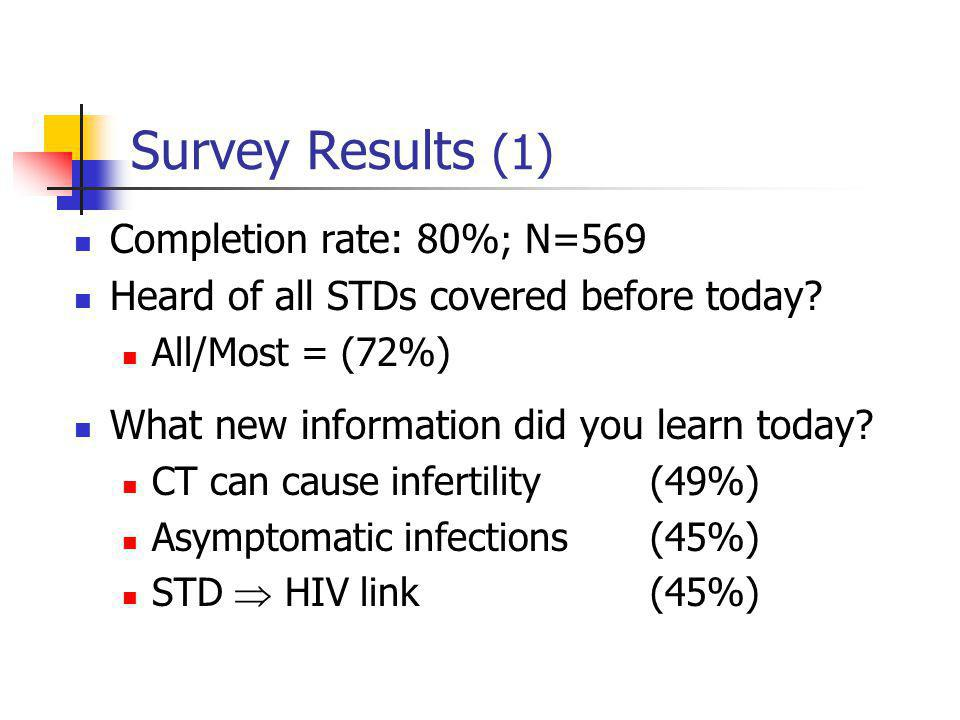Survey Results (1) Completion rate: 80% ; N=569 Heard of all STDs covered before today? All/Most = (72%) What new information did you learn today? CT