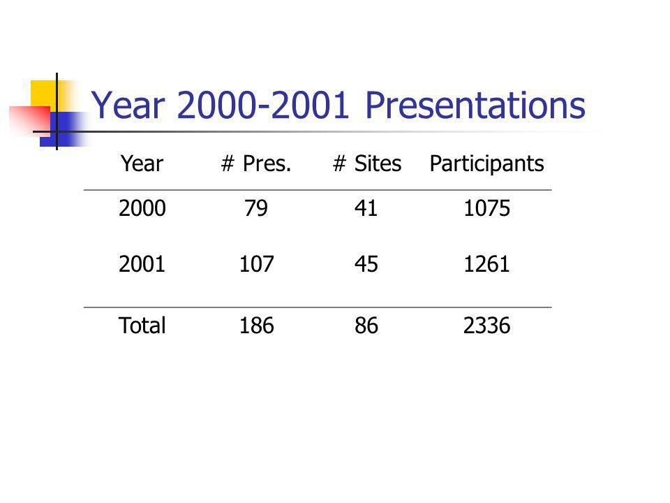 Year 2000-2001 Presentations Year# Pres.# SitesParticipants 200079411075 2001107451261 Total186862336