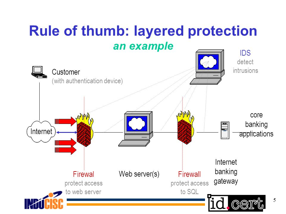 5 Rule of thumb: layered protection an example Web server(s) Firewal protect access to web server Firewall protect access to SQL Internet banking gateway core banking applications Internet Customer (with authentication device) IDS detect intrusions