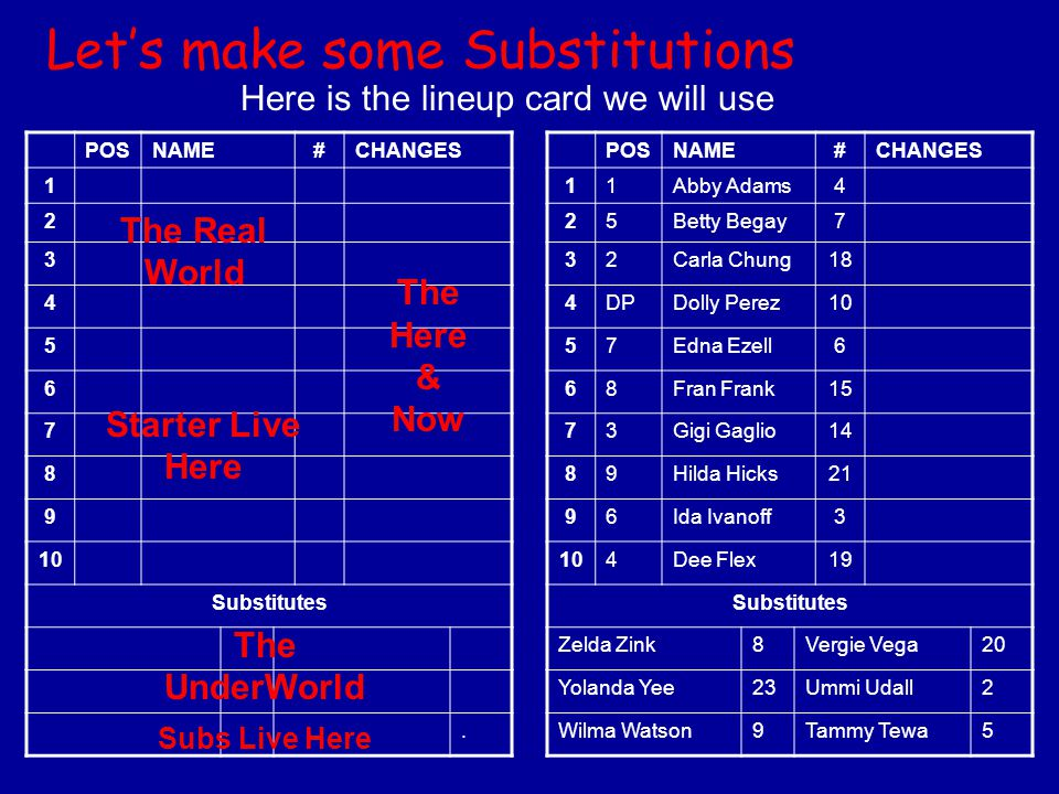 Lets make some Substitutions Here is the lineup card we will use POSNAME#CHANGES 1 2 3 4 5 6 7 8 9 10 Substitutes. POSNAME#CHANGES 11Abby Adams4 25Bet