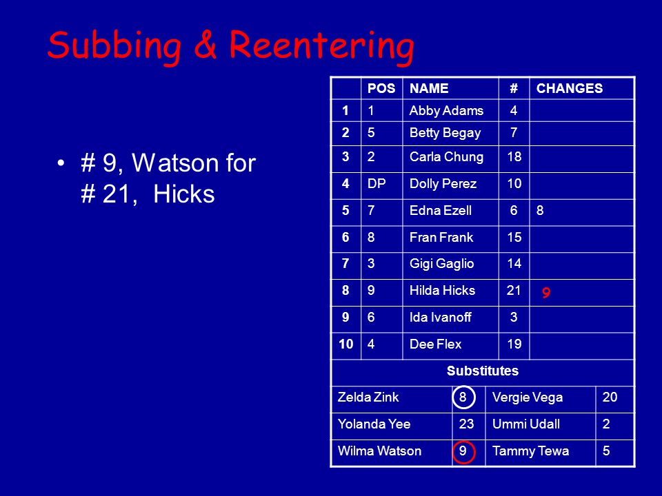 Subbing & Reentering # 9, Watson for # 21, Hicks 9 POSNAME#CHANGES 11Abby Adams4 25Betty Begay7 32Carla Chung18 4DPDolly Perez10 57Edna Ezell68 68Fran