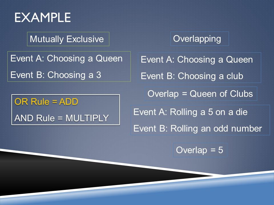 EXAMPLE Mutually Exclusive Overlapping Event A: Choosing a Queen Event B: Choosing a 3 Event A: Choosing a Queen Event B: Choosing a club Overlap = Qu