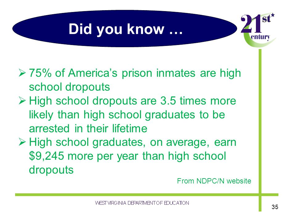 Did you know … 75% of Americas prison inmates are high school dropouts High school dropouts are 3.5 times more likely than high school graduates to be