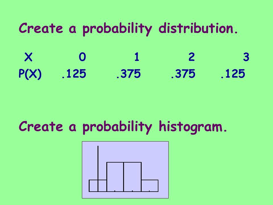 Create a probability distribution. Create a probability histogram. X0123X0123 P(X).125.375.375.125
