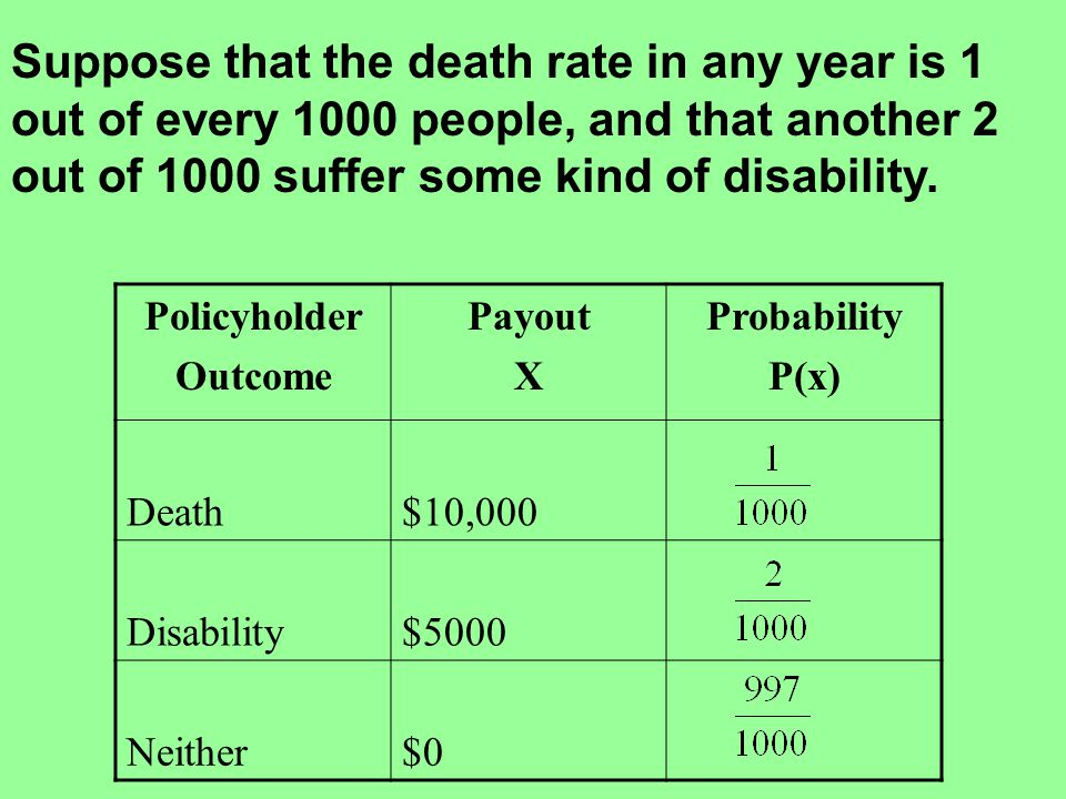 Policyholder Outcome Payout X Probability P(x) Death$10,000 Disability$5000 Neither$0 Suppose that the death rate in any year is 1 out of every 1000 p