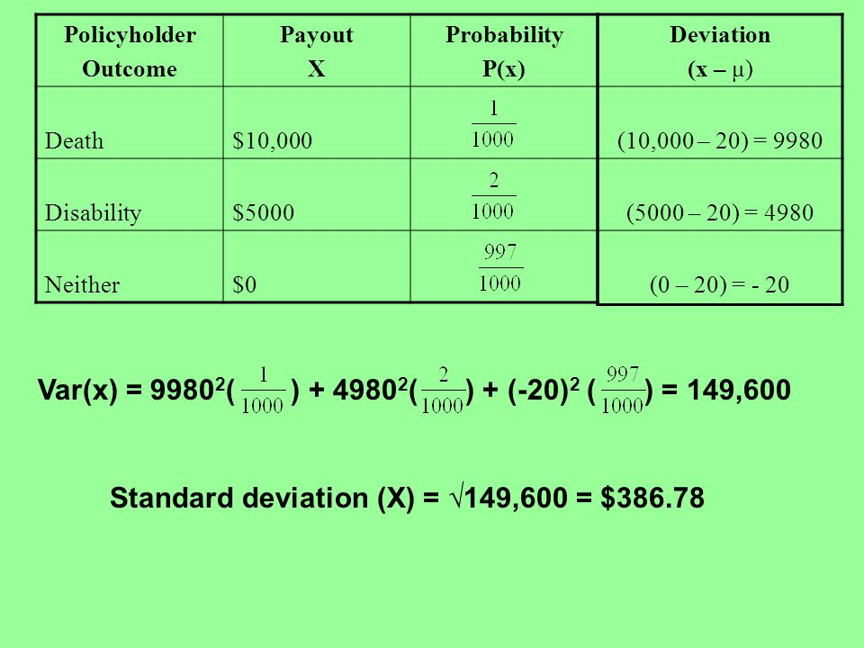 Policyholder Outcome Payout X Probability P(x) Death$10,000 Disability$5000 Neither$0 Deviation (x – μ) (10,000 – 20) = 9980 (5000 – 20) = 4980 (0 – 2