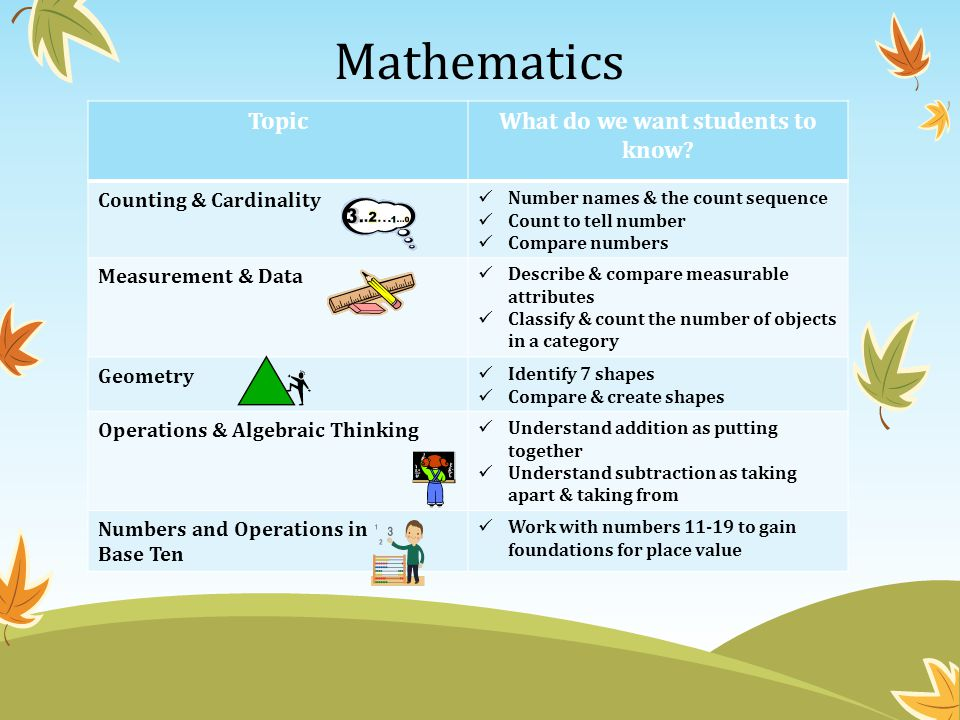 Mathematics TopicWhat do we want students to know? Counting & Cardinality Number names & the count sequence Count to tell number Compare numbers Measu
