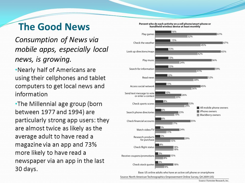 The Good News Consumption of News via mobile apps, especially local news, is growing.