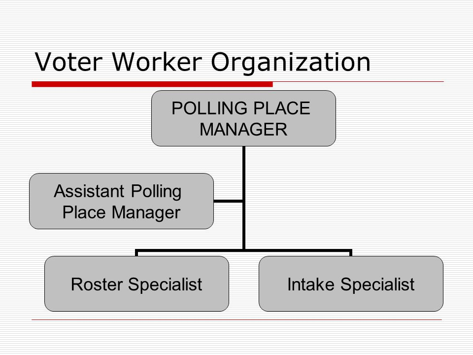 Voter Worker Organization POLLING PLACE MANAGER Roster Specialist Intake Specialist Assistant Polling Place Manager