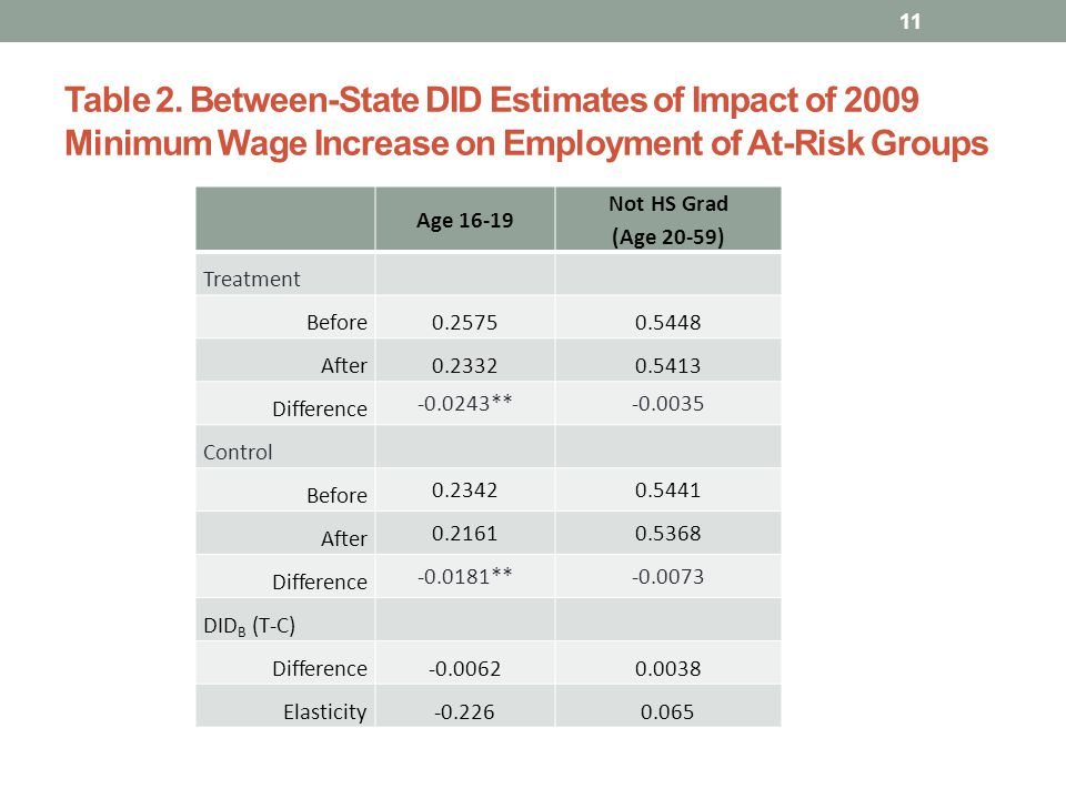 Table 2. Between-State DID Estimates of Impact of 2009 Minimum Wage Increase on Employment of At-Risk Groups Age 16-19 Not HS Grad (Age 20-59) Treatme