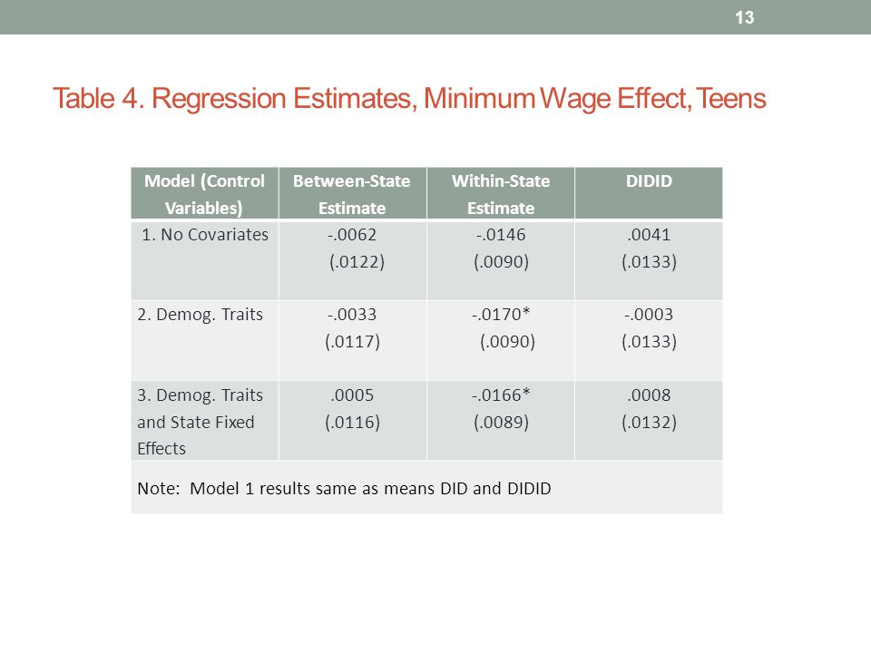 Table 4. Regression Estimates, Minimum Wage Effect, Teens Model (Control Variables) Between-State Estimate Within-State Estimate DIDID 1. No Covariate
