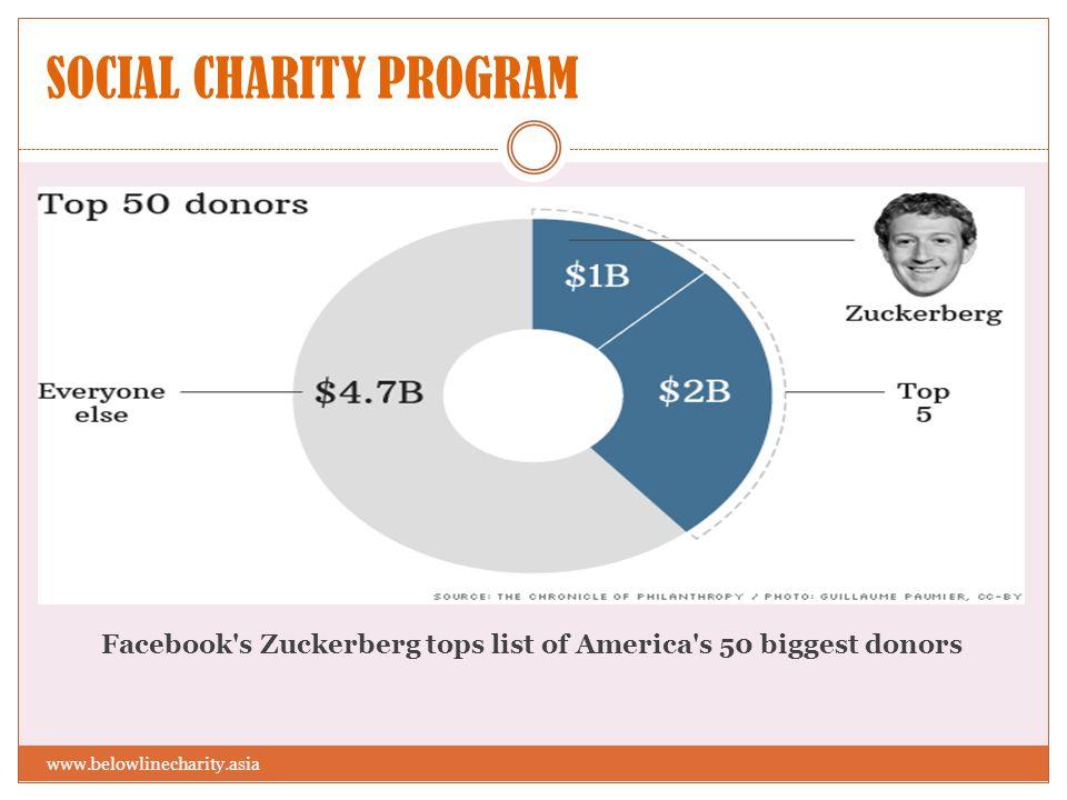 SOCIAL CHARITY PROGRAM Facebook's Zuckerberg tops list of America's 50 biggest donors www.belowlinecharity.asia