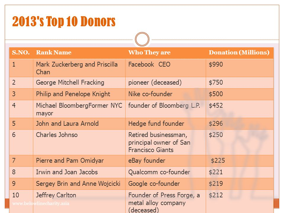 2013's Top 10 Donors www.belowlinecharity.asia