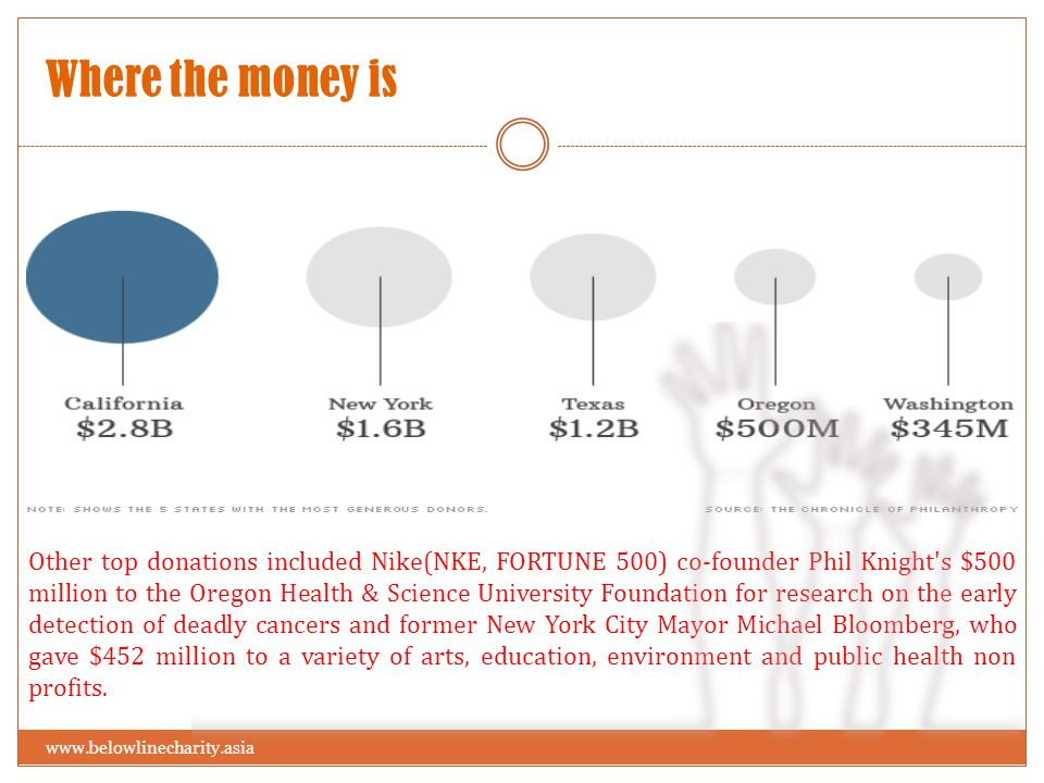 Where the money is www.belowlinecharity.asia Other top donations included Nike(NKE, FORTUNE 500) co-founder Phil Knight s $500 million to the Oregon Health & Science University Foundation for research on the early detection of deadly cancers and former New York City Mayor Michael Bloomberg, who gave $452 million to a variety of arts, education, environment and public health non profits.