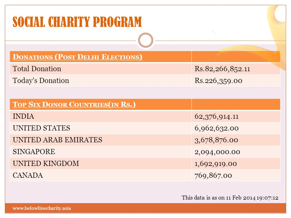 SOCIAL CHARITY PROGRAM www.belowlinecharity.asia D ONATIONS (P OST D ELHI E LECTIONS ) Total DonationRs.82,266,852.11 Today's Donation Rs.226,359.00 T