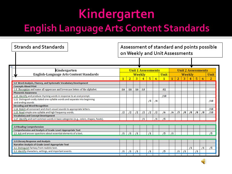 Strands (colors correspond with student recording form documents and report card sample) Standards Pages standard is taught in the unit
