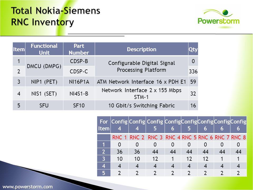 Item Functional Unit Part Number DescriptionQty 1 DMCU (DMPG) CDSP-B Configurable Digital Signal Processing Platform 0 2CDSP-C336 3NIP1 (PET)NI16P1AAT