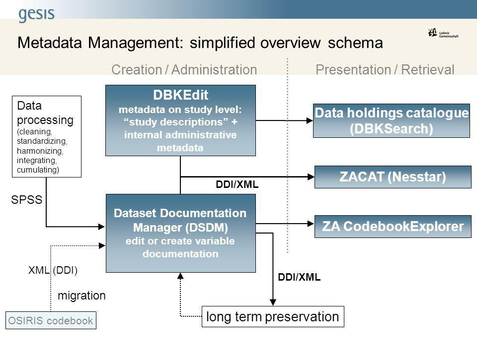 Metadata Management: simplified overview schema Dataset Documentation Manager (DSDM) edit or create variable documentation DDI/XML long term preservat