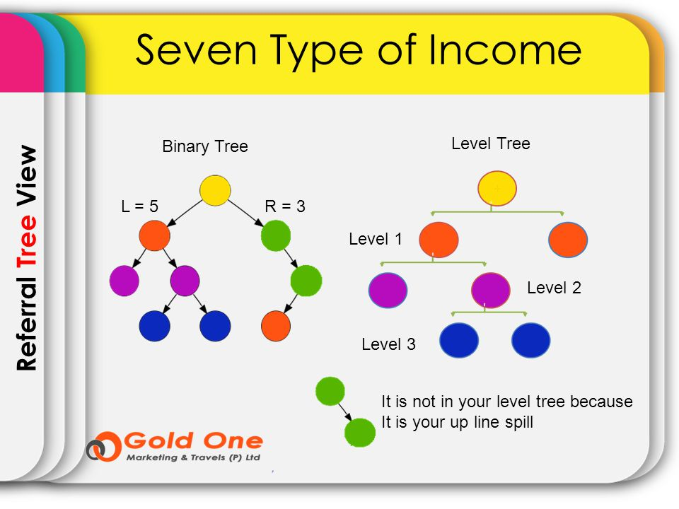 Referral Tree View Seven Type of Income Binary Tree Level Tree Level 1 Level 2 Level 3 It is not in your level tree because It is your up line spill L