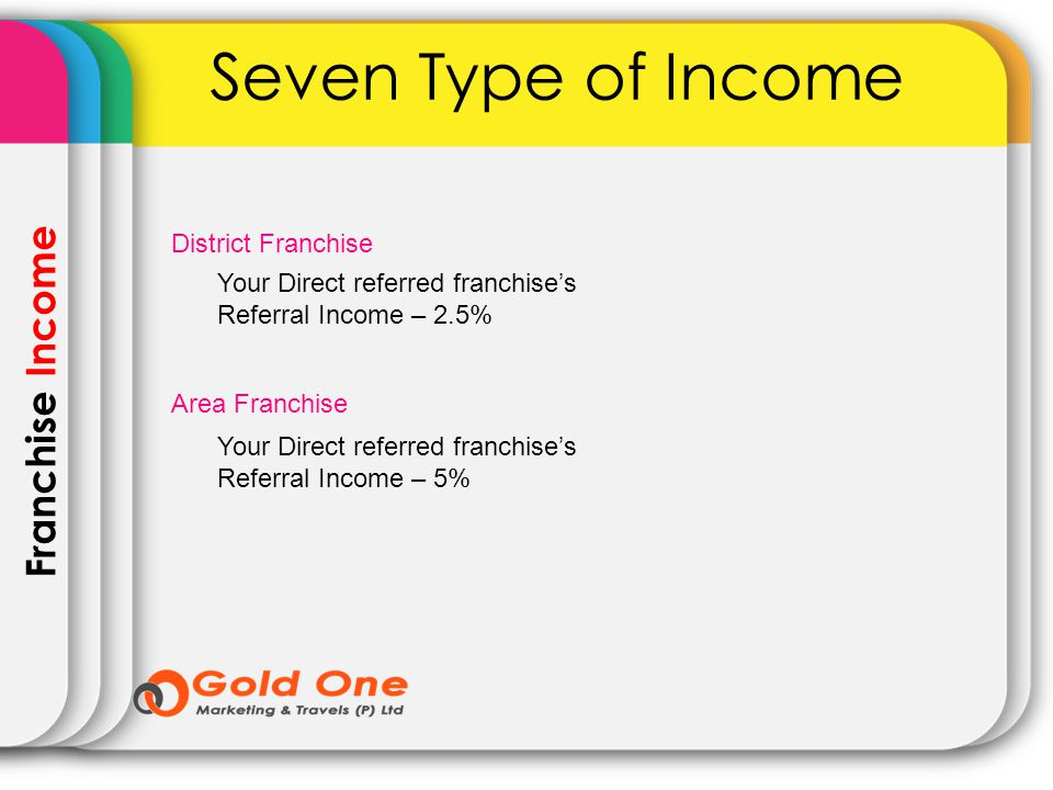 Franchise Income Seven Type of Income Your Direct referred franchises Referral Income – 2.5% District Franchise Area Franchise Your Direct referred fr